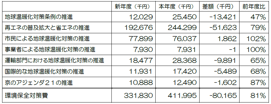 http://www.cpgkyoto.jp/topic/%E6%B8%A9%E6%9A%96%E5%8C%96%E4%BA%88%E7%AE%97.png